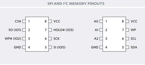 SPI_AND_I2C_MEMORY_PINOUTS.jpg.0eaeaaff1ef0ee371e3cc01d668d7416.jpg