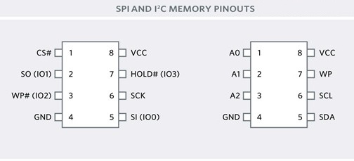 SPI_AND_I2C_MEMORY_PINOUTS.jpg.8c4a52f66f17cc199d6991b663ba68cb.jpg
