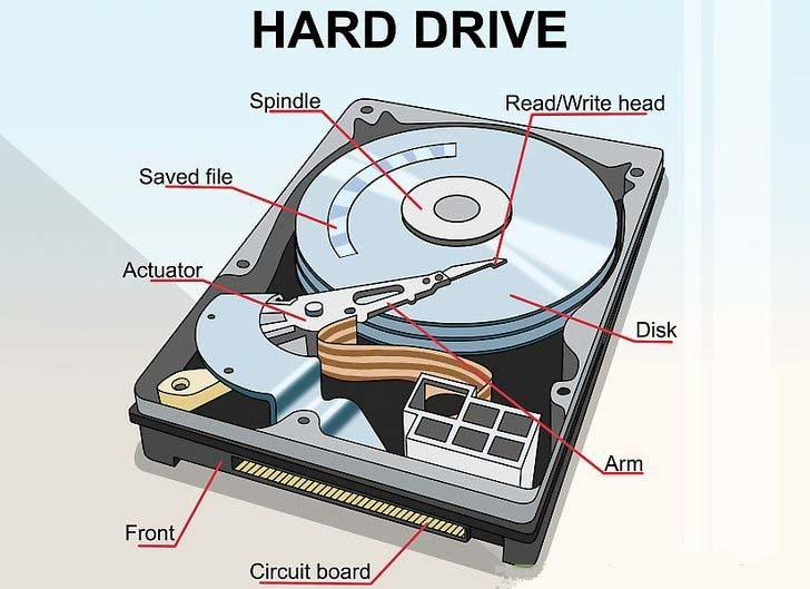 Dead-Hard-Disk-Step-3-Version-3.jpg