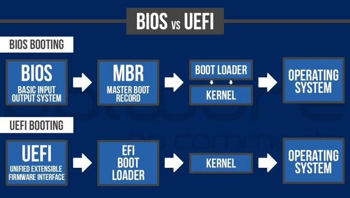4_-bios_vs_uefi-720x407.jpg