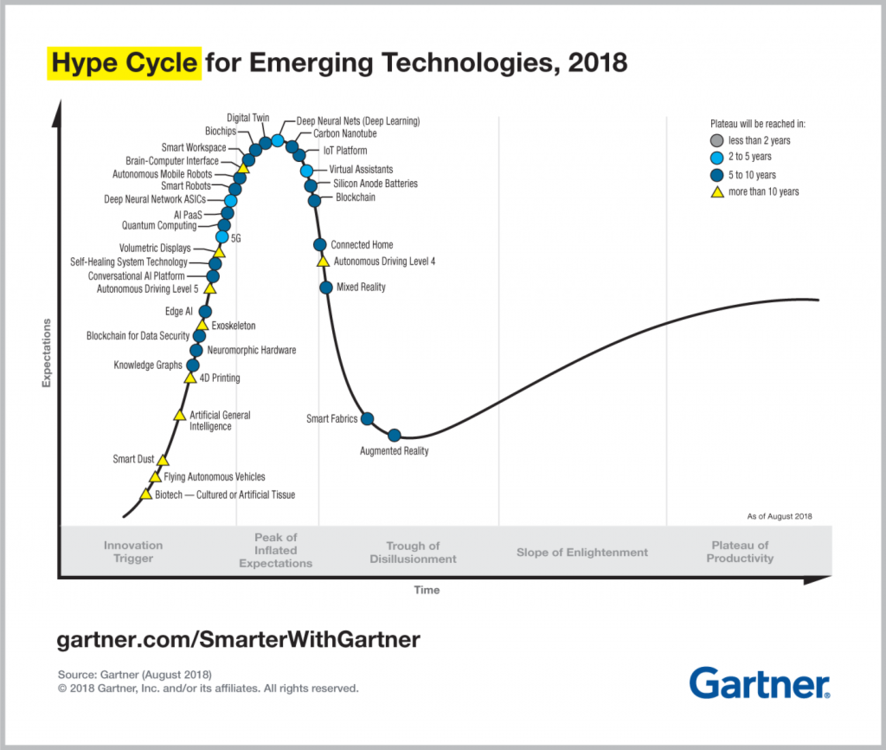 PR_490866_5_Trends_in_the_Emerging_Tech_Hype_Cycle_2018_Hype_Cycle-1024x866.png
